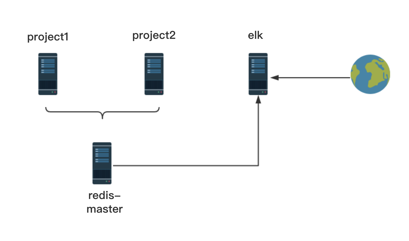elk stack实践| zhimma's blog